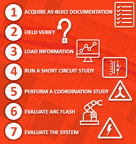 7 steps to complete an arc flash analysis