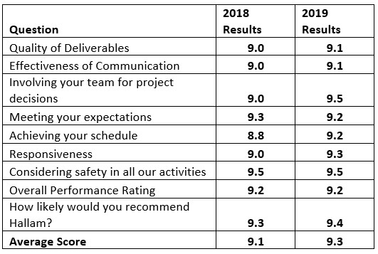 Client Satisfaction Score Card