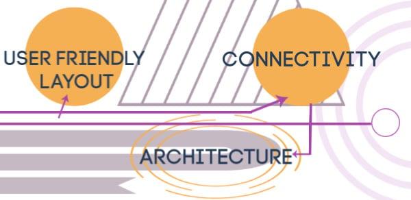 Connectivity Architecture