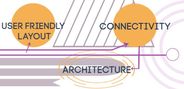 Connectivity Architecture