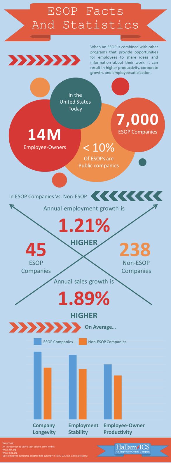 ESOP_infographic_Hallam-ICS.png