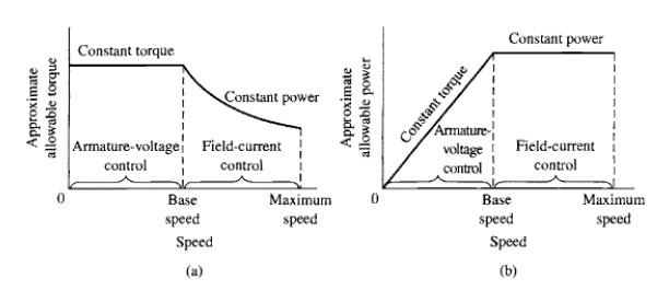 Field Current vs RPM and Armature Voltage vs RPM for a DC Motor
