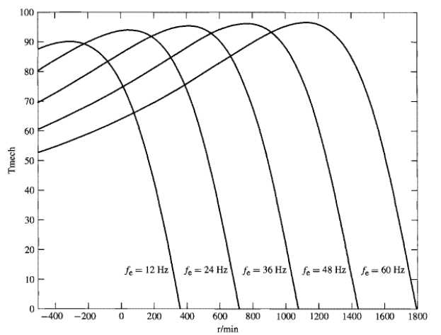 Torque vs RPM at various frequencies for AC induction motor