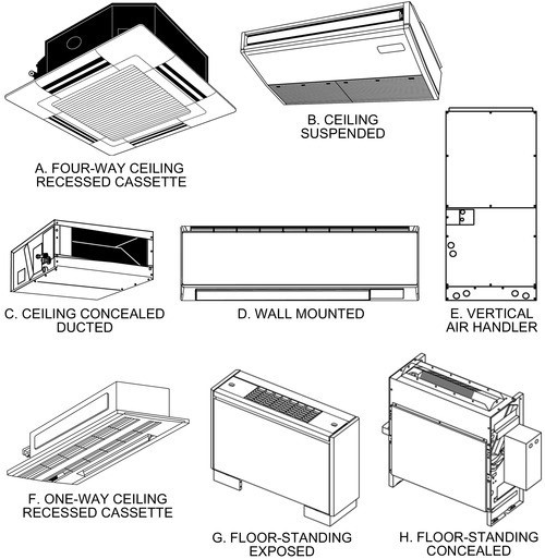 Figure 2_Common VRF Indoor Unit Types ASHRAE Systems and Equipment 2020_ Chp. 18