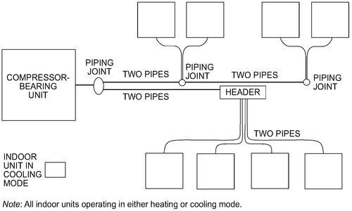 Figure 3_ Heat Pump VRF System Diagram_ASHRAE Systems and Equipment 2020, Chp. 18