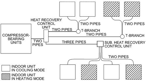 Figure 4_2 Pipe VRF Heat Recovery_ASHRAE Systems and Equipment 2020, Chp. 18