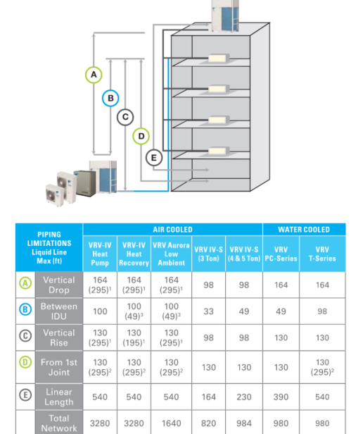 Figure 8_VRF Piping Limitations Daikin VRV Reference Guide