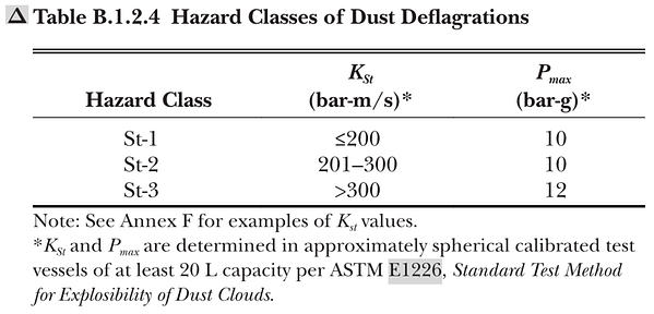 Hazard classes of dust deflagrations