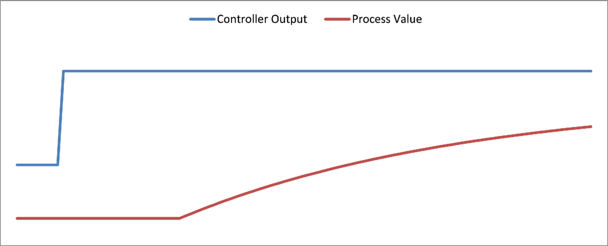 plotted control output & process value