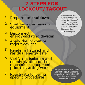 Lock out tag out procedures