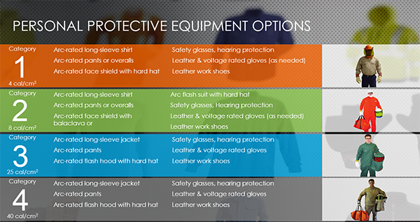 Personal Protective Equipment PPE options