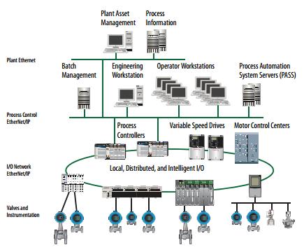 Plant PAx System