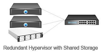 Redundant_Hypervisor_with_shared_storage.jpg