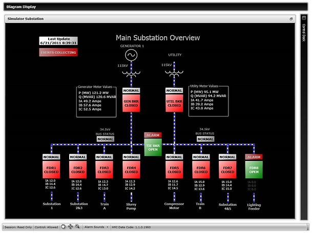 SCADA with Power Quality Information from Relays