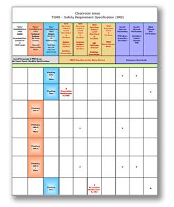 SRS TGM Matrix