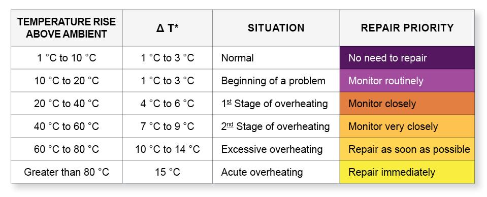 Table 1 Temperature Rise