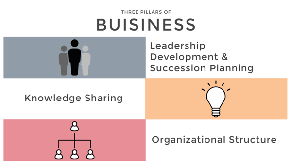 Three Pillars of Buisness