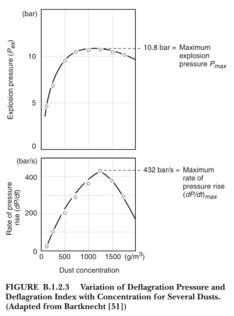 Variation of deflagration pressure