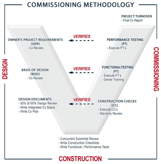 Commissioning V Model