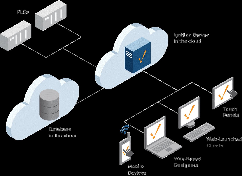 cloud base architecture
