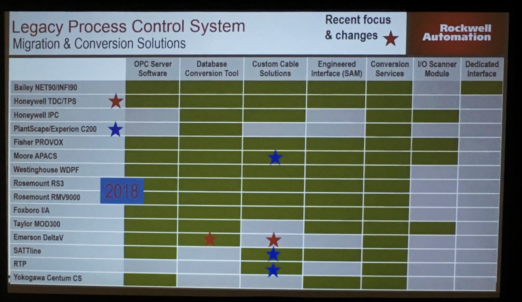 Legacy Process Control System