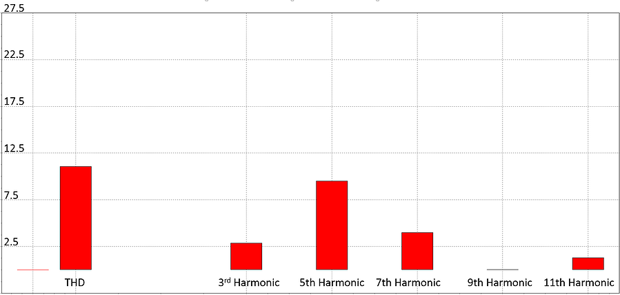 How to Interpret Harmonics Data – A Case Study