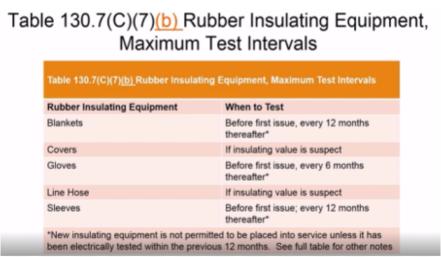 rubber insulating equipment