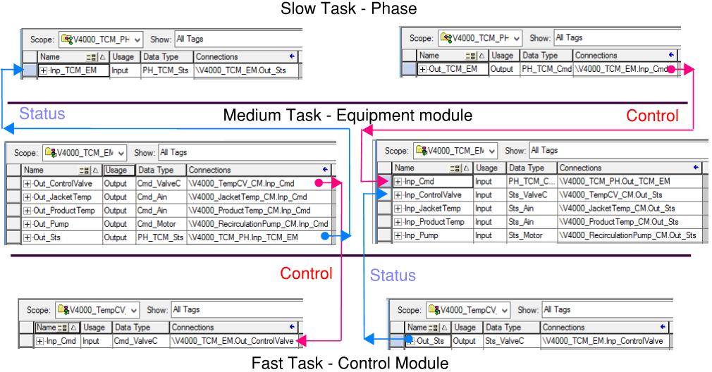 Slow Task-Phase