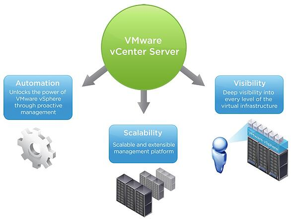 VMware vCenter Server Automation