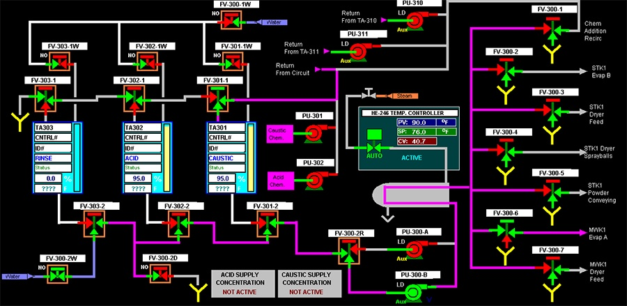 Replacing Your Obsolete Control System. Step 2 – Upgrade the PLC Hardware
